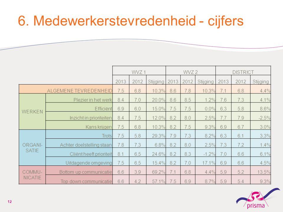 6. Medewerkerstevredenheid - cijfers WVZ 1WVZ 2DISTRICT 20132012Stijging20132012Stijging20132012Stijging ALGEMENE TEVREDENHEID7,56,810,3%8,67,810,3%7,