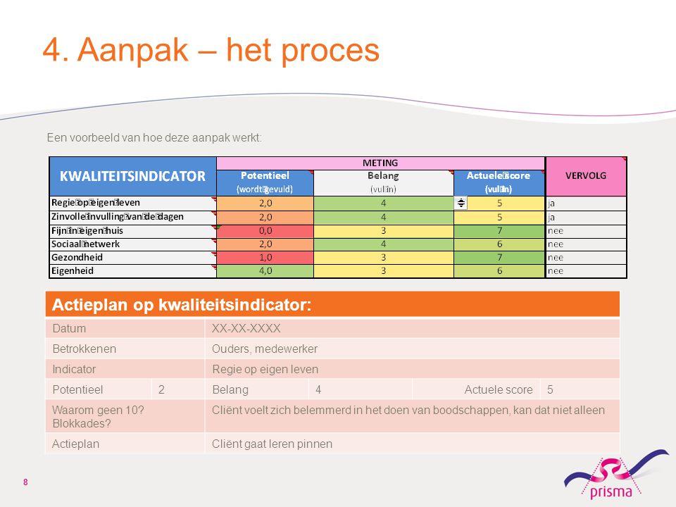 4. Aanpak – het proces Een voorbeeld van hoe deze aanpak werkt: Actieplan op kwaliteitsindicator: DatumXX-XX-XXXX BetrokkenenOuders, medewerker Indica