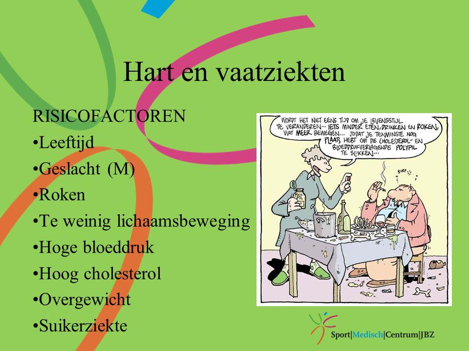 RISICOFACTOREN Leeftijd Geslacht (M) Roken Te weinig lichaamsbeweging Hoge bloeddruk Hoog cholesterol Overgewicht Suikerziekte