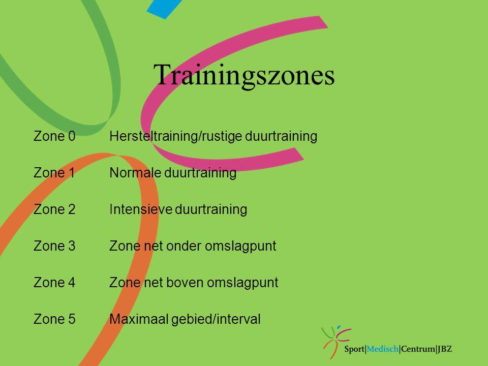 Trainingszones Zone 0Hersteltraining/rustige duurtraining Zone 1Normale duurtraining Zone 2Intensieve duurtraining Zone 3Zone net onder omslagpunt Zon