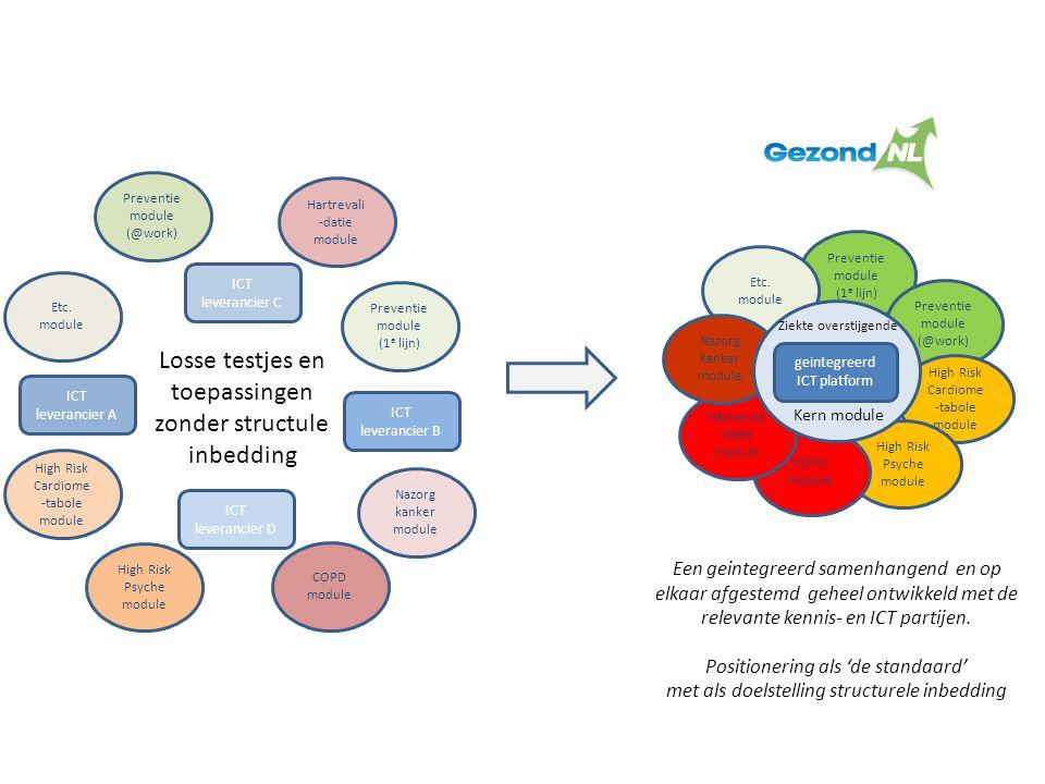 Preventie module (1 e lijn) Preventie module (@work) High Risk Cardiome -tabole module High Risk Psyche module COPD module Etc. module ICT leverancier