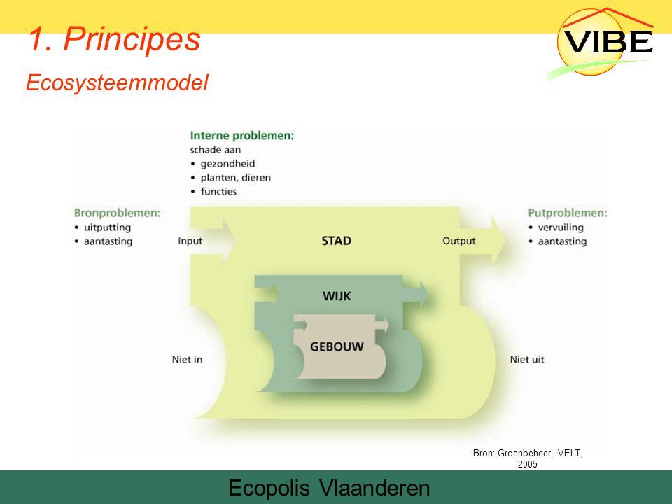 Het aanbod van Tandem Modeladvies ecologische verkavelingen Wettelijk kader –Structuurplannen –Uitvoeringsplannen –Verordeningen Mogelijkheden gemeenten –Voorschriften –Verordening –Vergunning –Verkoopsovereenkomst Aanbevelingen voor milieuraadsleden
