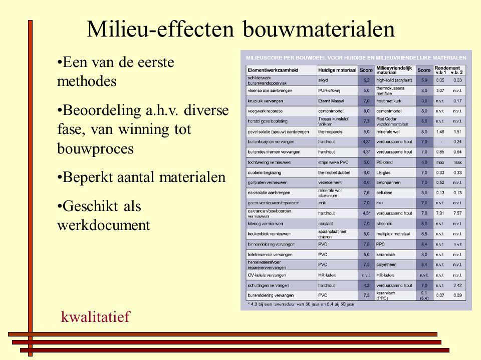 BIM-schaal Rapportcijfer (1-10) Beoordeling naar zes criteria: -Vereiste energie -Milieuverontreiniging -Regenereerbaarheid -Hergebruik -Decentraal reproduceerbaar -Uitwerking gezondheid en welbevinden Met name mens en gezondheid staan centraal kwalitatief
