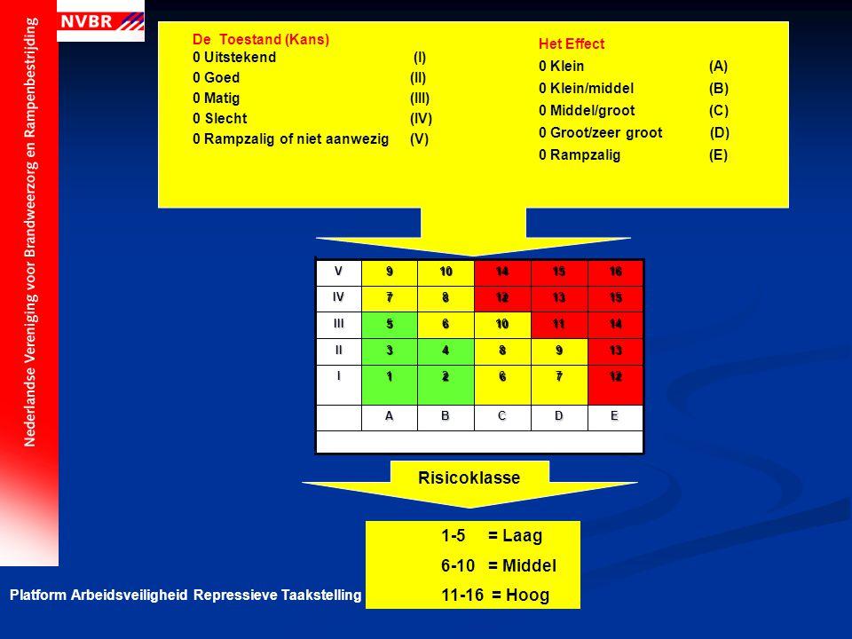 Platform Arbeidsveiligheid Repressieve Taakstelling Het Effect 0 Klein (A) 0 Klein/middel (B) 0 Middel/groot (C) 0 Groot/zeer groot (D) 0 Rampzalig(E)