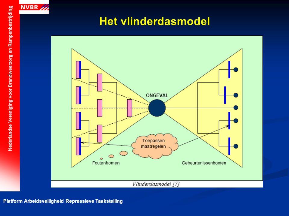 Platform Arbeidsveiligheid Repressieve Taakstelling Het vlinderdasmodel