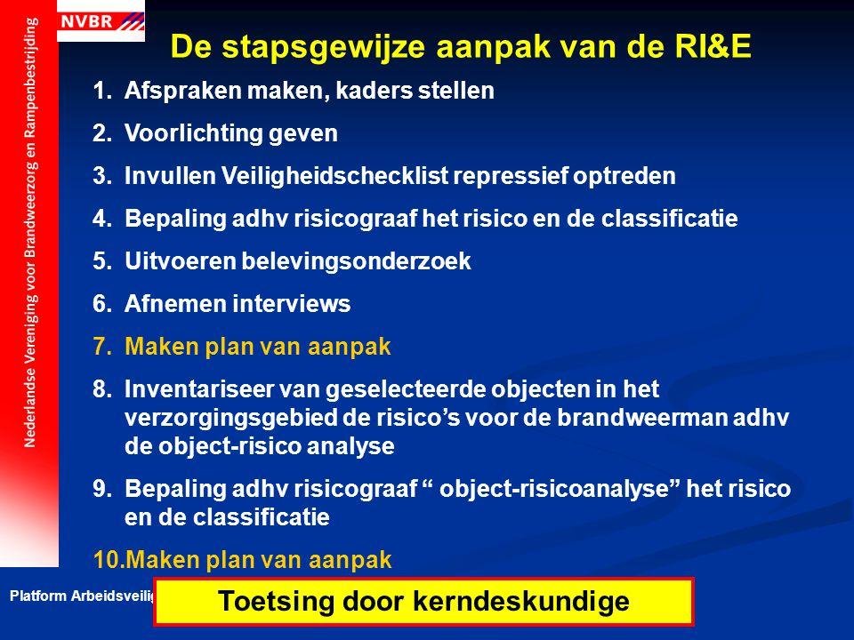 Platform Arbeidsveiligheid Repressieve Taakstelling De stapsgewijze aanpak van de RI&E 1.Afspraken maken, kaders stellen 2.Voorlichting geven 3.Invull