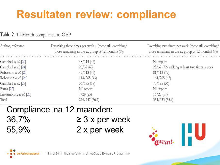 Resultaten review: compliance Compliance na 12 maanden: 36,7%≥ 3 x per week 55,9%2 x per week 13 mei 2011 thuis oefenen met het Otago Exercise Program