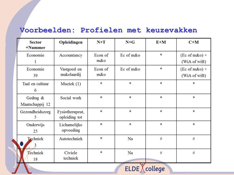 Voorbeelden: Profielen met keuzevakken