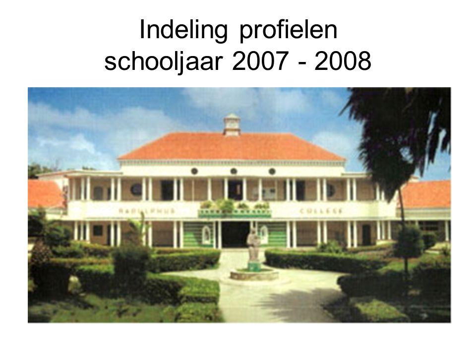 Indeling profielen schooljaar 2007 - 2008