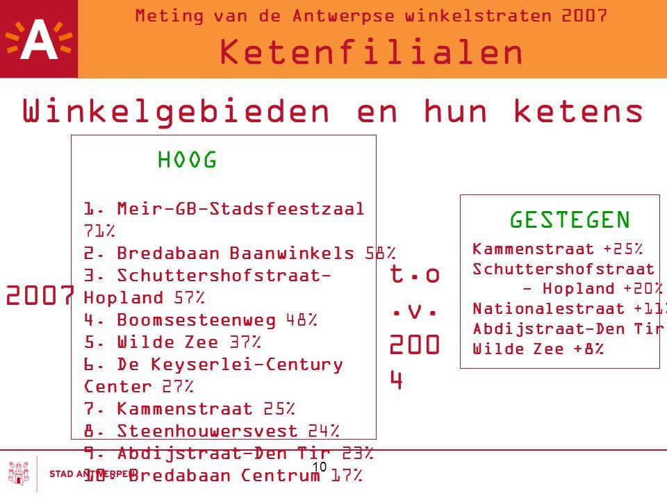 10 Meting van de Antwerpse winkelstraten 2007 Ketenfilialen Winkelgebieden en hun ketens 2007 1. Meir-GB-Stadsfeestzaal 71% 2. Bredabaan Baanwinkels 5