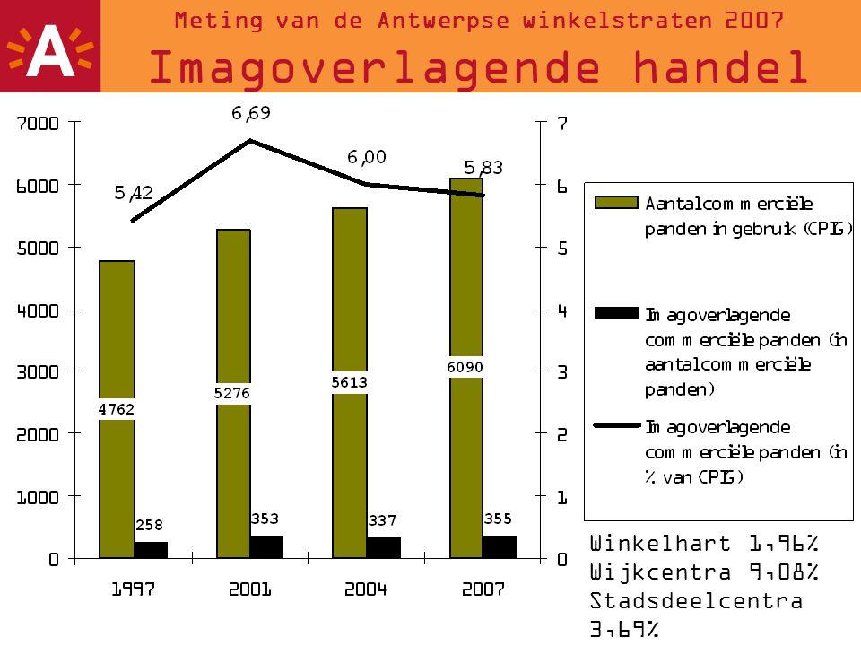 11 Meting van de Antwerpse winkelstraten 2007 Imagoverlagende handel Winkelhart 1,96% Wijkcentra 9,08% Stadsdeelcentra 3,69% Baanwinkelcentra 1,75%