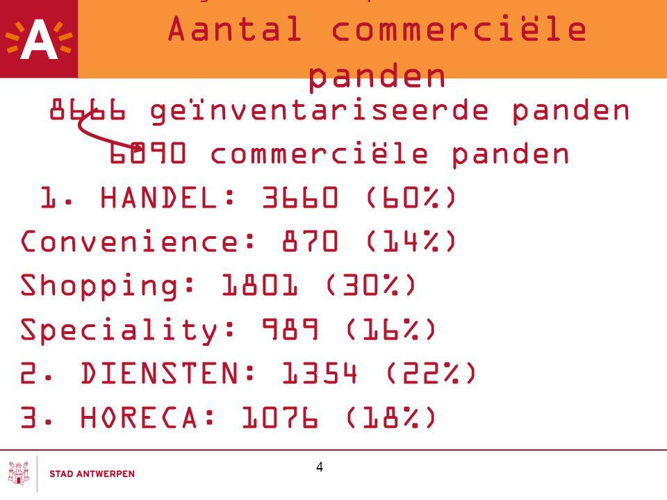 4 Meting van de Antwerpse winkelstraten 2007 Aantal commerciële panden 8666 geïnventariseerde panden 6090 commerciële panden 1. HANDEL: 3660 (60%) Con