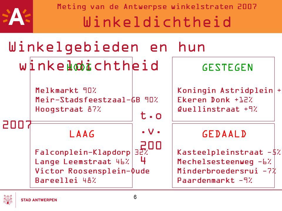 7 Meting van de Antwerpse winkelstraten 2007 Leegstand Winkelhart 7,87% Wijkcentra 15,51% Stadsdeelcentra 12,03% Baanwinkelcentra 2,29%