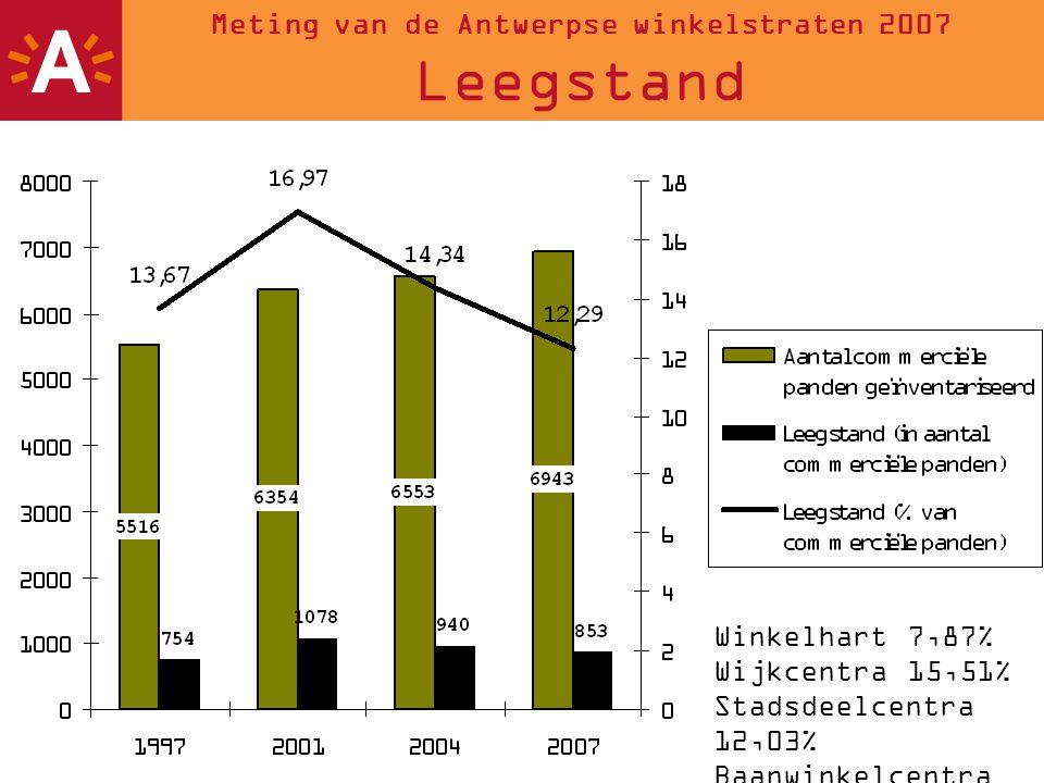 8 Meting van de Antwerpse winkelstraten 2007 Leegstand Winkelgebieden en hun leegstand 2007 Falconplein-Klapdorp 56% Diepestraat 27% Lange Leemstraat 25% Provinciestraat 23% Anselmostraat 1,7% Melkmarkt 1,7% Bist 1,4% Schuttershofstraat 1% HOOG LAAG t.o.v.