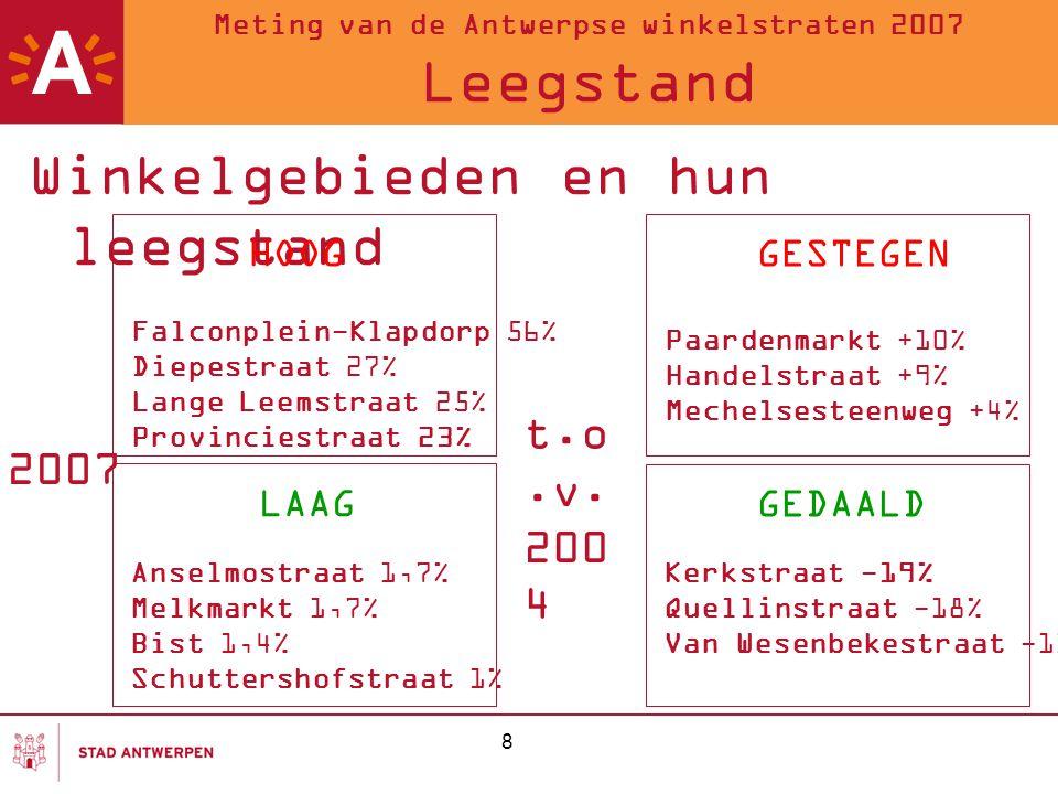 9 Meting van de Antwerpse winkelstraten 2007 Ketenfilialen Winkelhart 21,89% Wijkcentra 3,70% Stadsdeelcentra 18,89% Baanwinkelcentra 54,39%
