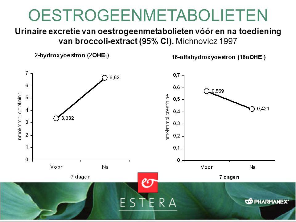 OESTROGEENMETABOLIETEN Urinaire excretie van oestrogeenmetabolieten vóór en na toediening van broccoli-extract (95% CI). Michnovicz 1997