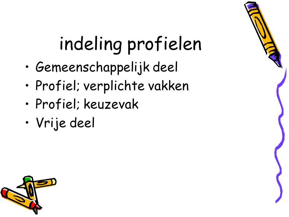 indeling profielen Gemeenschappelijk deel Profiel; verplichte vakken Profiel; keuzevak Vrije deel
