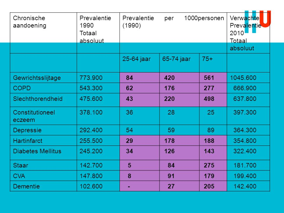 Chronische aandoening Prevalentie 1990 Totaal absoluut Prevalentie per 1000personen (1990) Verwachte Prevalentie 2010 Totaal absoluut 25-64 jaar65-74