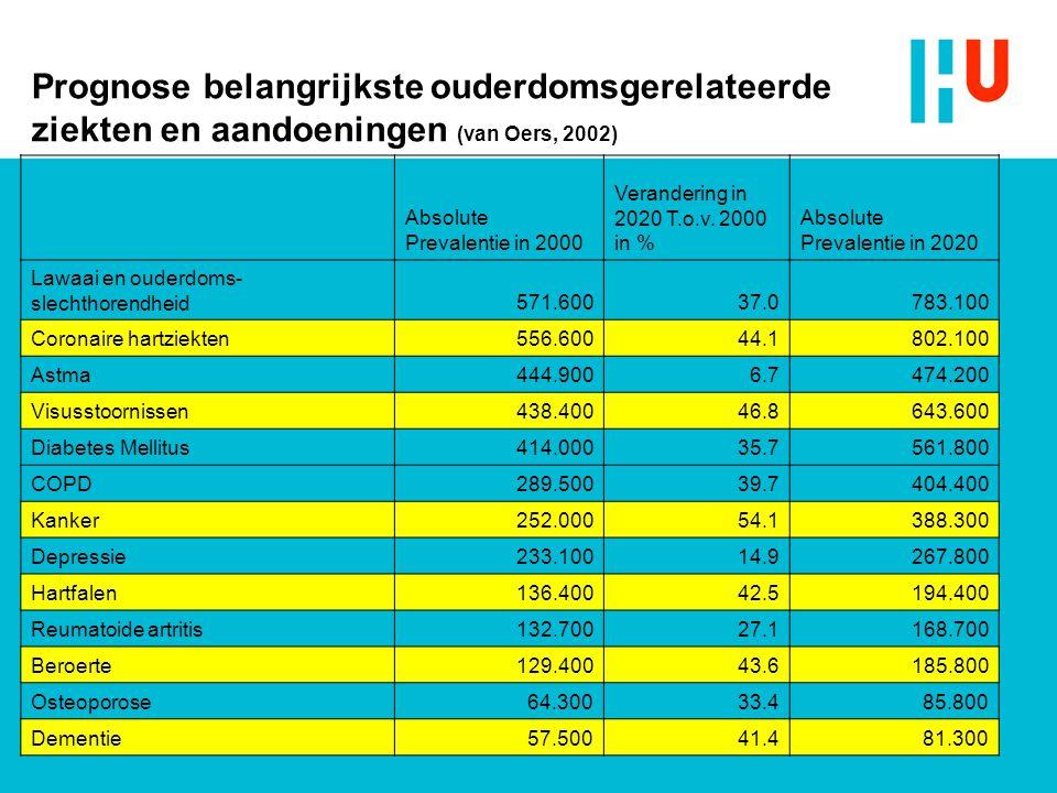 Prognose belangrijkste ouderdomsgerelateerde ziekten en aandoeningen (van Oers, 2002) Absolute Prevalentie in 2000 Verandering in 2020 T.o.v. 2000 in
