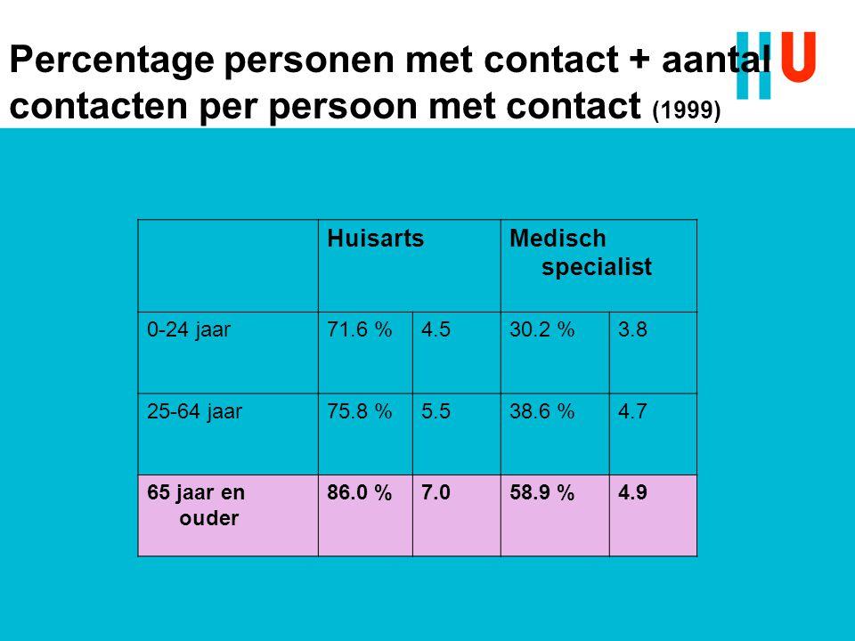 HuisartsMedisch specialist 0-24 jaar71.6 %4.530.2 %3.8 25-64 jaar75.8 %5.538.6 %4.7 65 jaar en ouder 86.0 %7.058.9 %4.9 Percentage personen met contac