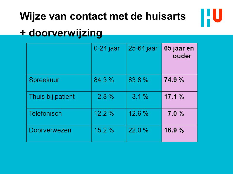 0-24 jaar25-64 jaar65 jaar en ouder Spreekuur84.3 %83.8 %74.9 % Thuis bij patient 2.8 % 3.1 %17.1 % Telefonisch12.2 %12.6 % 7.0 % Doorverwezen15.2 %22