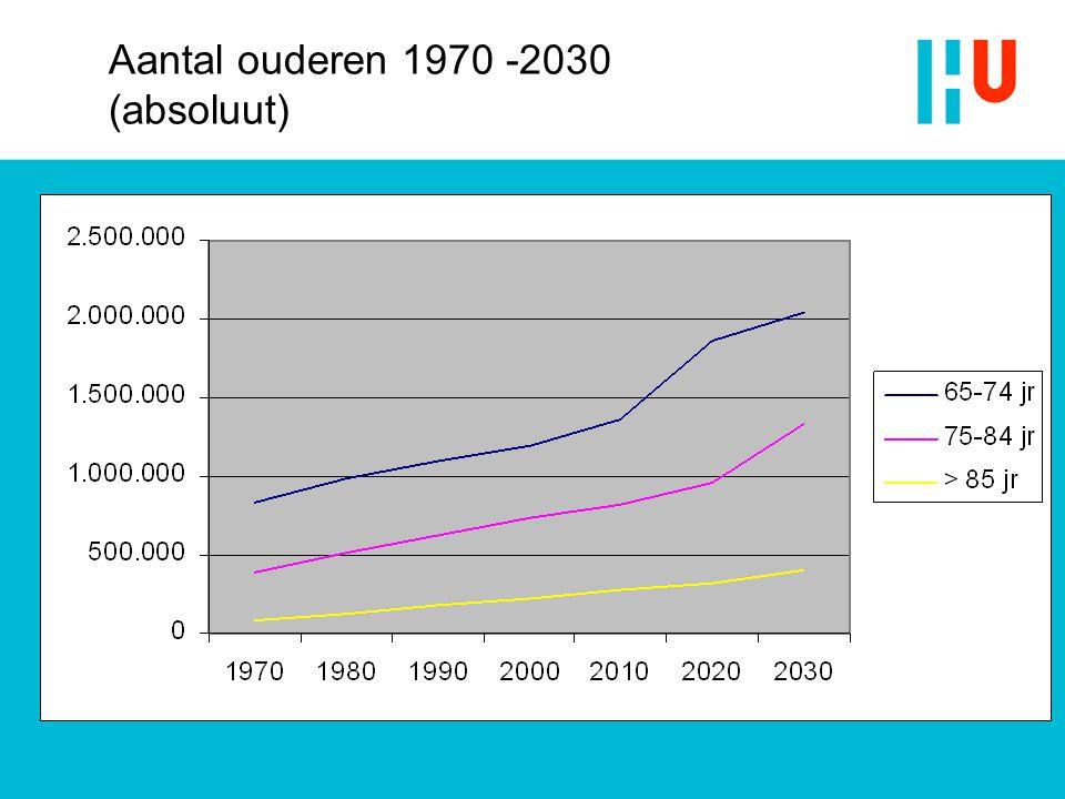 Aantal ouderen 1970 -2030 (absoluut)