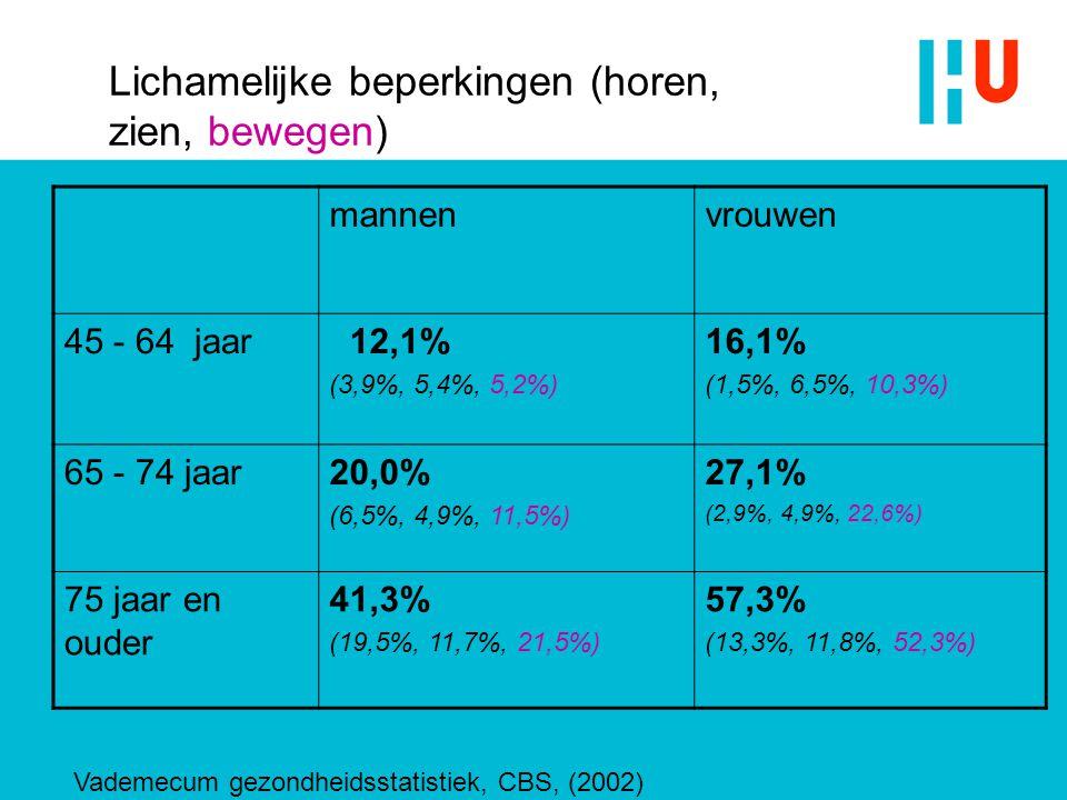 mannenvrouwen 45 - 64 jaar 12,1% (3,9%, 5,4%, 5,2%) 16,1% (1,5%, 6,5%, 10,3%) 65 - 74 jaar20,0% (6,5%, 4,9%, 11,5%) 27,1% (2,9%, 4,9%, 22,6%) 75 jaar