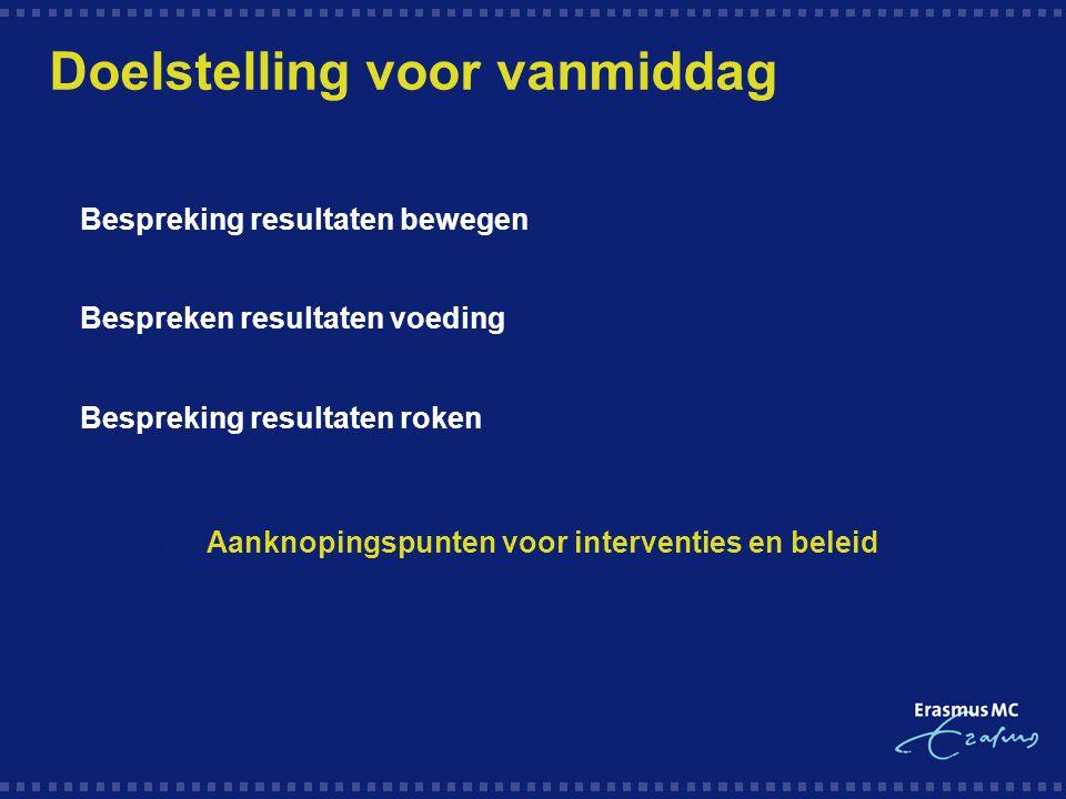 Doelstelling voor vanmiddag  Bespreking resultaten bewegen  Bespreken resultaten voeding  Bespreking resultaten roken 1.Aanknopingspunten voor inte