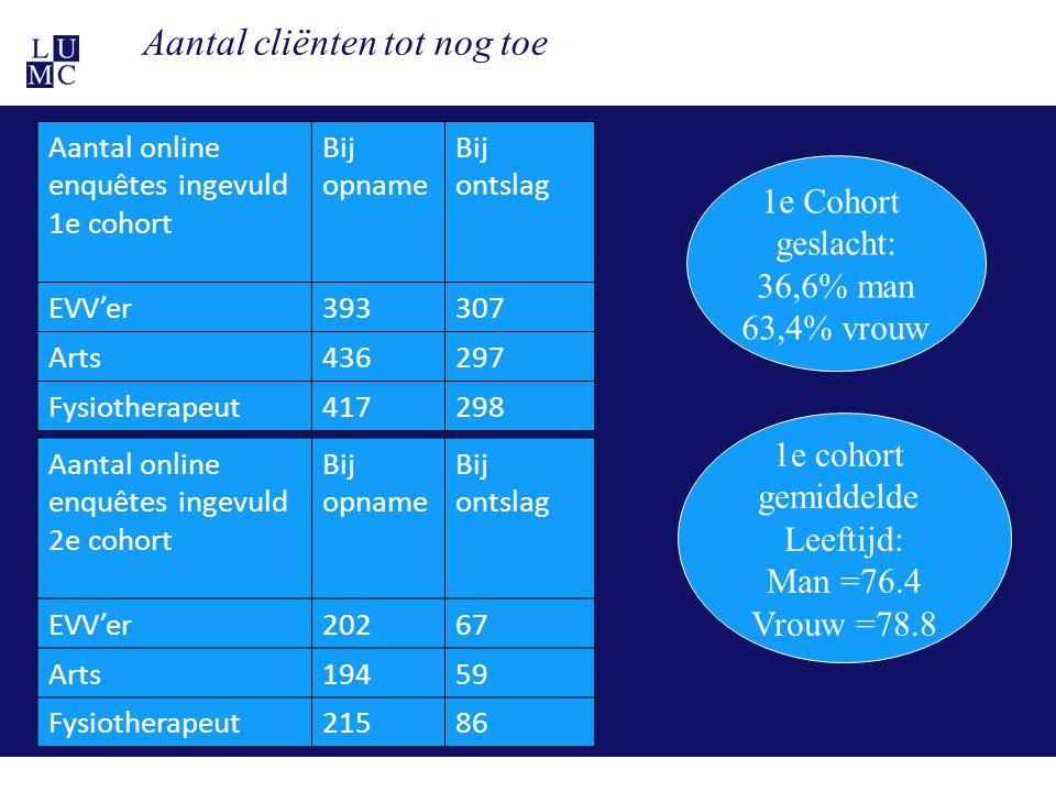 21-11-1126 Aantal cliënten tot nog toe Aantal online enquêtes ingevuld 1e cohort Bij opname Bij ontslag EVV'er393307 Arts436297 Fysiotherapeut417298 1