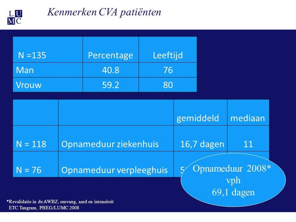 21-11-1128 Kenmerken CVA patiënten N =135PercentageLeeftijd Man40.876 Vrouw59.280 gemiddeldmediaan N = 118Opnameduur ziekenhuis16,7 dagen11 N = 76Opna