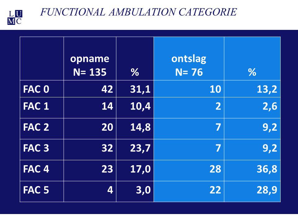21-11-1130 FUNCTIONAL AMBULATION CATEGORIE opname N= 135% ontslag N= 76% FAC 04231,11013,2 FAC 11410,422,6 FAC 22014,879,2 FAC 33223,779,2 FAC 42317,0