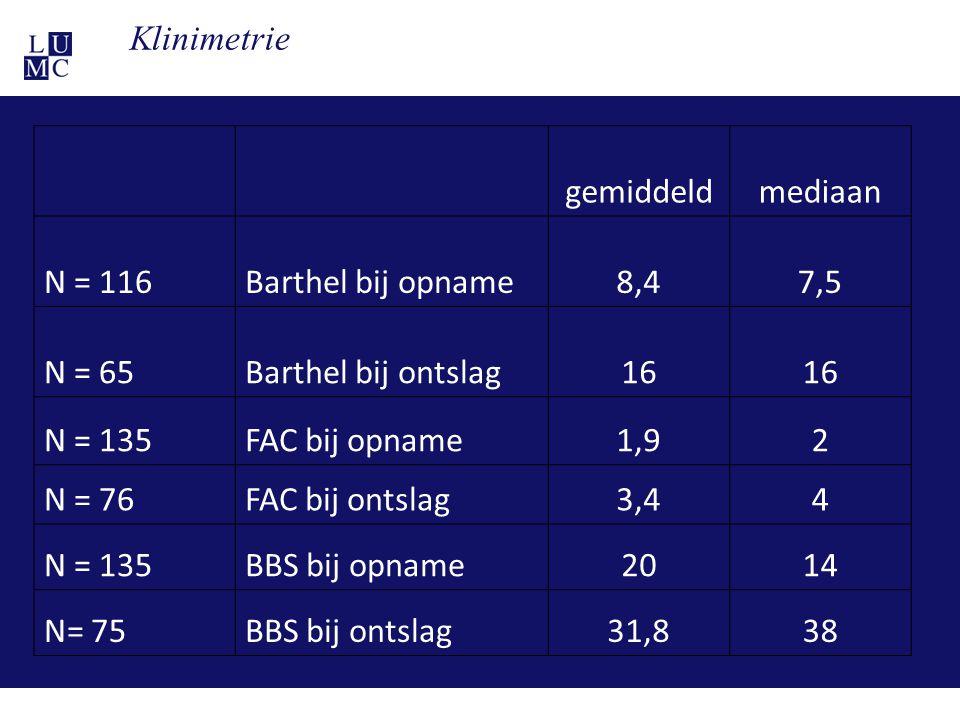 21-11-1131 gemiddeldmediaan N = 116Barthel bij opname8,47,5 N = 65Barthel bij ontslag16 N = 135FAC bij opname1,92 N = 76FAC bij ontslag3,44 N = 135BBS