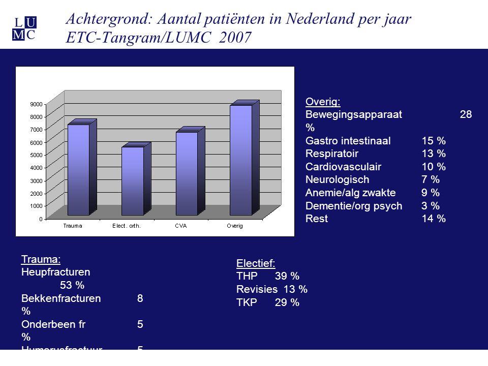 21-11-114 Achtergrond: Aantal patiënten in Nederland per jaar ETC-Tangram/LUMC 2007 Trauma: Heupfracturen 53 % Bekkenfracturen 8 % Onderbeen fr 5 % Hu