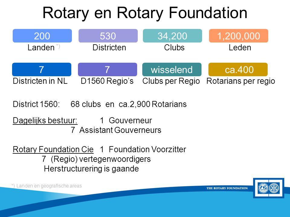 District Rotary Foundation Seminar Rotary en Rotary Foundation 34,2005301,200,000200 wisselend7 ca.4007 Districten in NL D1560 Regio's Clubs per Regio