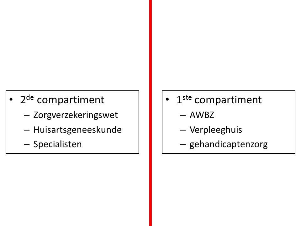 2 de compartiment – Zorgverzekeringswet – Huisartsgeneeskunde – Specialisten 1 ste compartiment – AWBZ – Verpleeghuis – gehandicaptenzorg