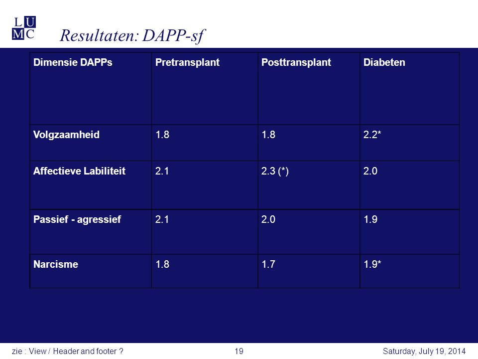 Resultaten: DAPP-sf Dimensie DAPPsPretransplant Posttransplant Diabeten Volgzaamheid1.8 2.2* Saturday, July 19, 2014zie : View / Header and footer ?19