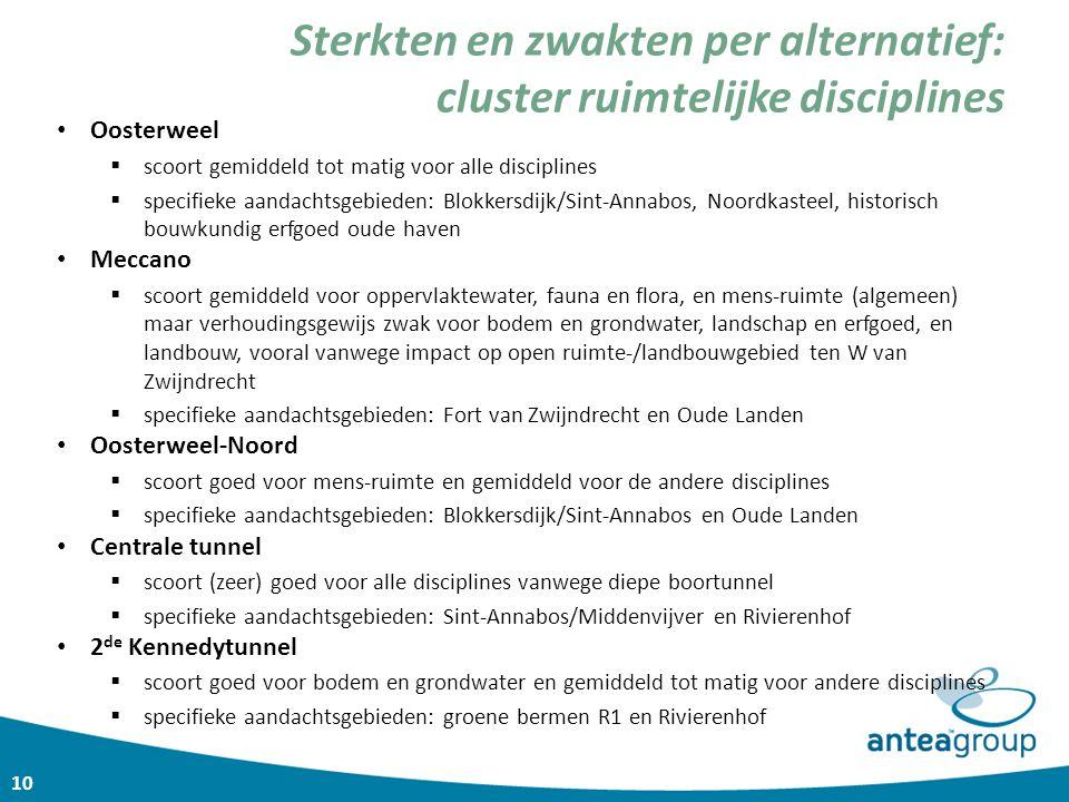 10 Oosterweel  scoort gemiddeld tot matig voor alle disciplines  specifieke aandachtsgebieden: Blokkersdijk/Sint-Annabos, Noordkasteel, historisch b