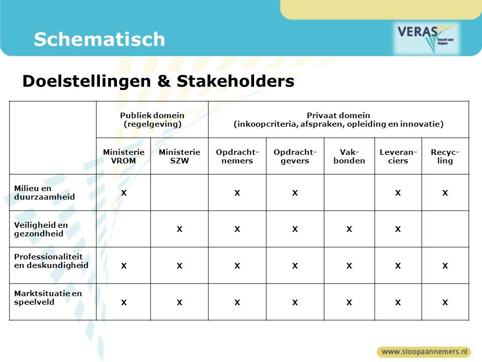 Milieu & Duurzaamheid Op jaarbasis ruim 25 miljoen ton bouw- en sloopafval (BSA) in NL Huidig percentage hergebruik BSA bedraagt circa 95 % Overheidsbeleid: maximale en hoogwaardige recycling & hergebruik Inzet en doelstelling VERAS: -landelijke en uniforme regelgeving slopen (nu nog gemeentelijk) -materiaalstromen en verontreinigingen vooraf inventariseren -planmatig slopen: sloop(veiligheids)plan incl.