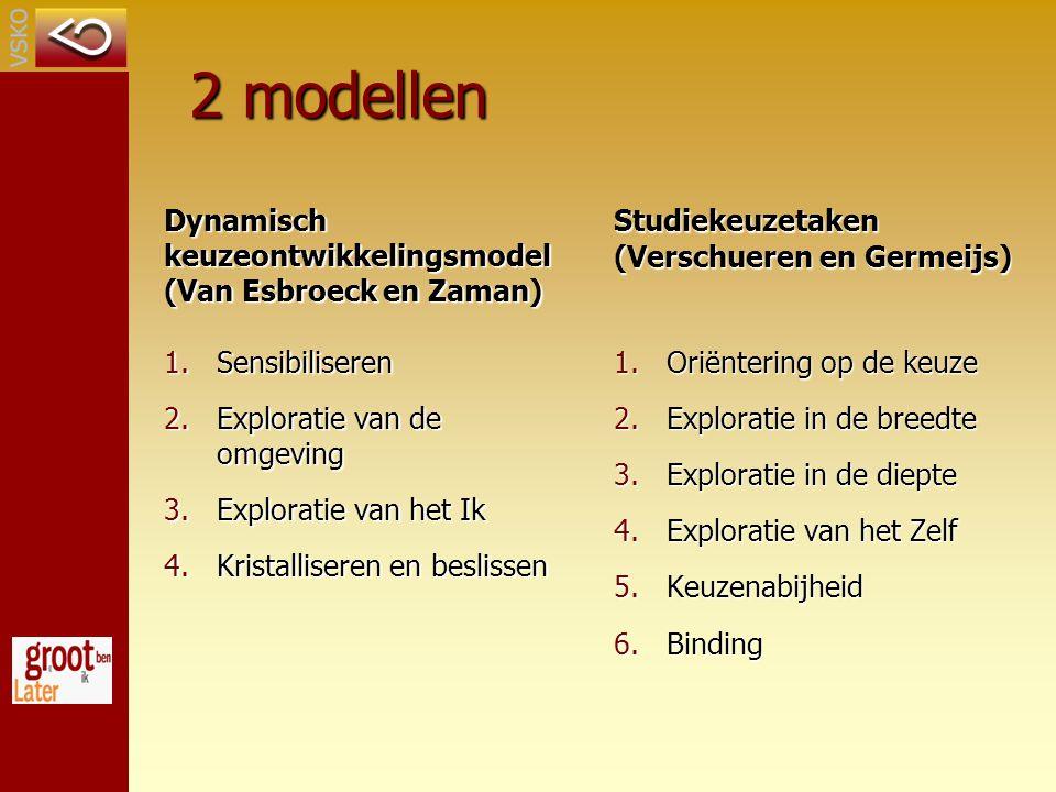 2 modellen Dynamisch keuzeontwikkelingsmodel (Van Esbroeck en Zaman) 1.Sensibiliseren 2.Exploratie van de omgeving 3.Exploratie van het Ik 4.Kristalliseren en beslissen Studiekeuzetaken (Verschueren en Germeijs) 1.Oriëntering op de keuze 2.Exploratie in de breedte 3.Exploratie in de diepte 4.Exploratie van het Zelf 5.Keuzenabijheid 6.Binding