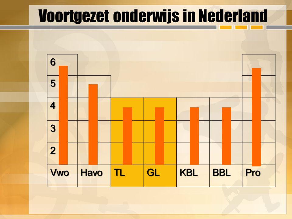 Voortgezet onderwijs in Nederland6 5 4 3 2 VwoHavoTLGLKBLBBLPro