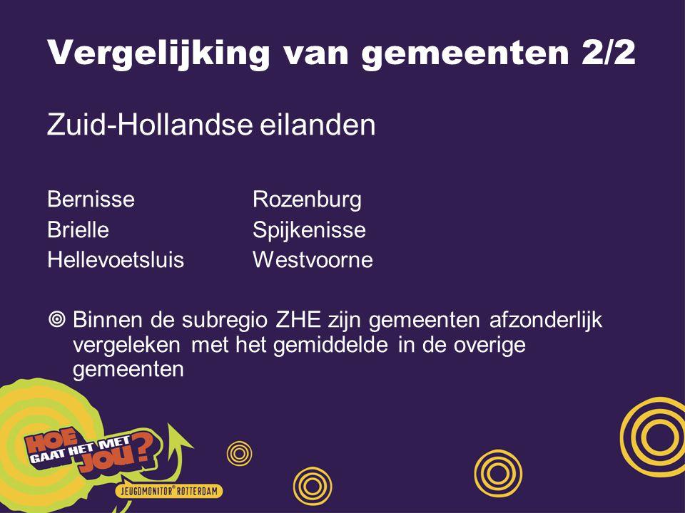 Vergelijking van gemeenten 2/2 Zuid-Hollandse eilanden BernisseRozenburg BrielleSpijkenisse HellevoetsluisWestvoorne  Binnen de subregio ZHE zijn gemeenten afzonderlijk vergeleken met het gemiddelde in de overige gemeenten
