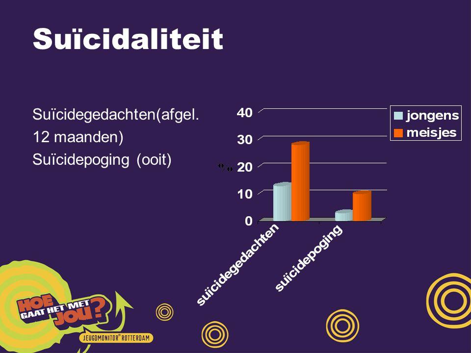 Suïcidaliteit Suïcidegedachten(afgel. 12 maanden) Suïcidepoging (ooit)