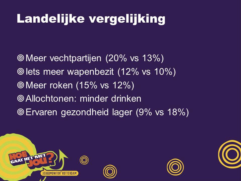 Landelijke vergelijking  Meer vechtpartijen (20% vs 13%)  Iets meer wapenbezit (12% vs 10%)  Meer roken (15% vs 12%)  Allochtonen: minder drinken  Ervaren gezondheid lager (9% vs 18%)