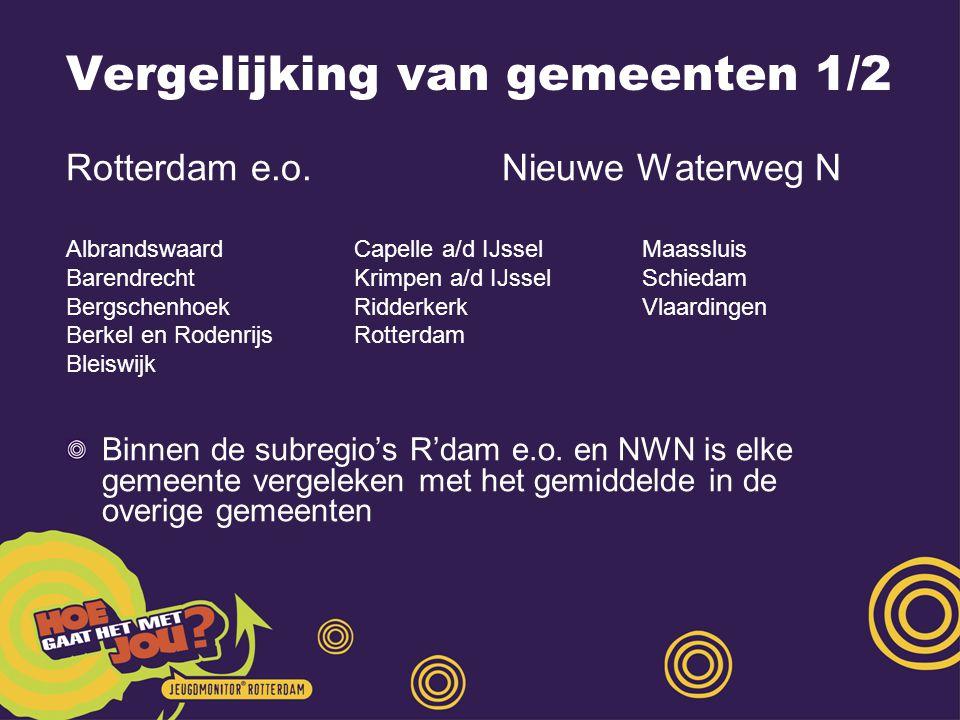 Vergelijking van gemeenten 1/2 Rotterdam e.o.
