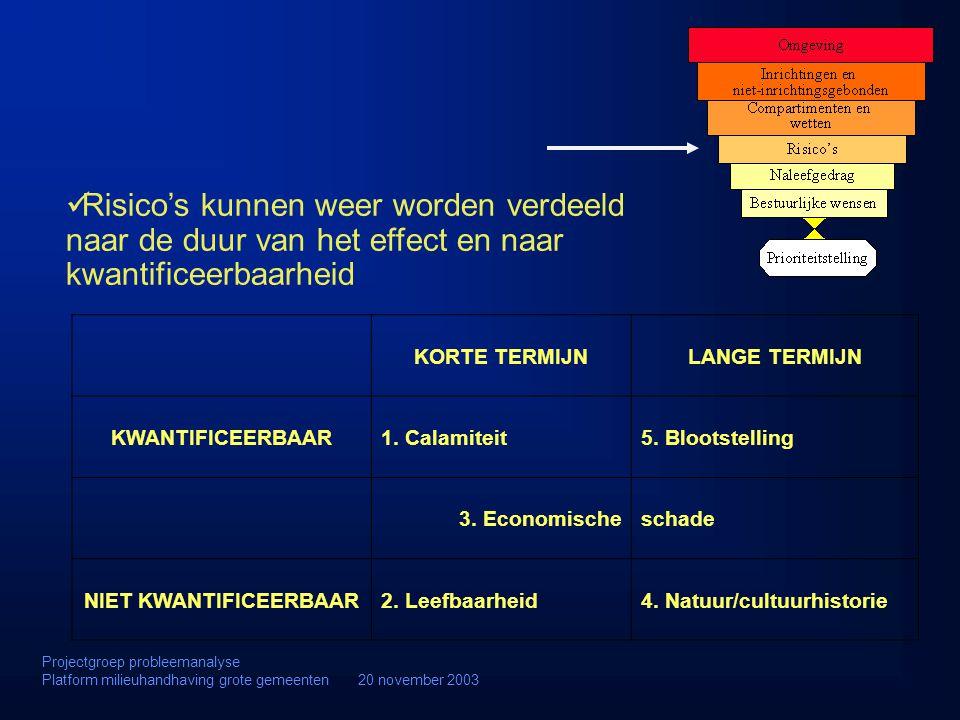 KORTE TERMIJNLANGE TERMIJN KWANTIFICEERBAAR1. Calamiteit5. Blootstelling 3. Economischeschade NIET KWANTIFICEERBAAR2. Leefbaarheid4. Natuur/cultuurhis
