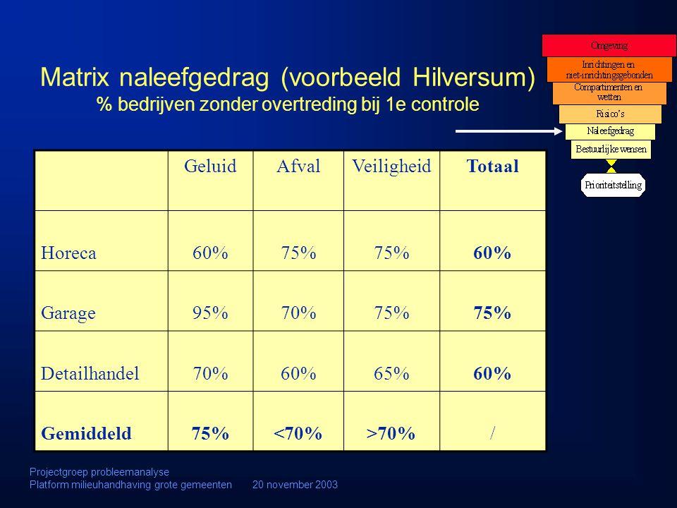 Matrix naleefgedrag (voorbeeld Hilversum) % bedrijven zonder overtreding bij 1e controle GeluidAfvalVeiligheidTotaal Horeca60%75% 60% Garage95%70%75%