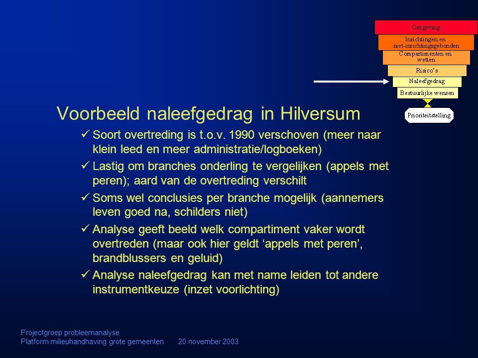 Voorbeeld naleefgedrag in Hilversum Soort overtreding is t.o.v. 1990 verschoven (meer naar klein leed en meer administratie/logboeken) Lastig om branc