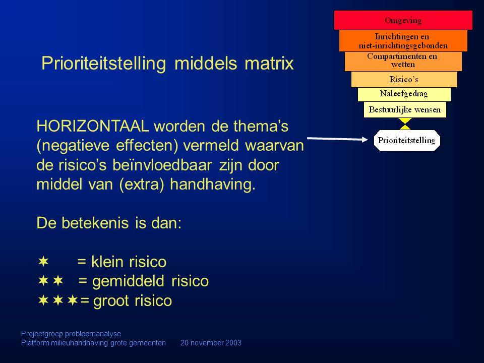 Prioriteitstelling middels matrix HORIZONTAAL worden de thema's (negatieve effecten) vermeld waarvan de risico's beïnvloedbaar zijn door middel van (e