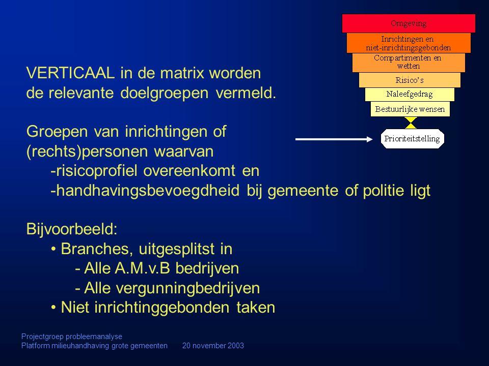 VERTICAAL in de matrix worden de relevante doelgroepen vermeld. Groepen van inrichtingen of (rechts)personen waarvan -risicoprofiel overeenkomt en -ha