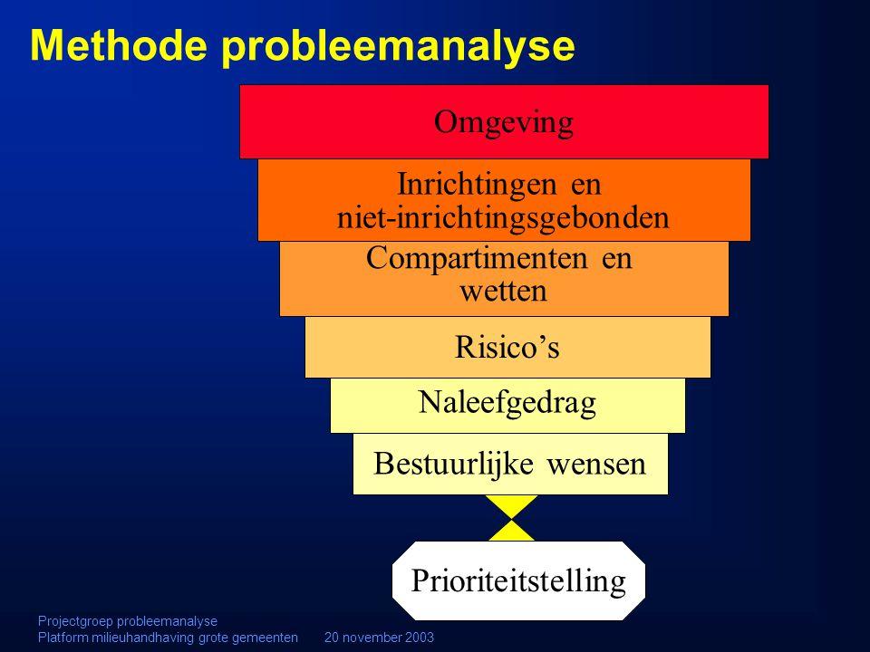 Methode probleemanalyse Projectgroep probleemanalyse Platform milieuhandhaving grote gemeenten 20 november 2003 Naleefgedrag Risico's Omgeving Inricht